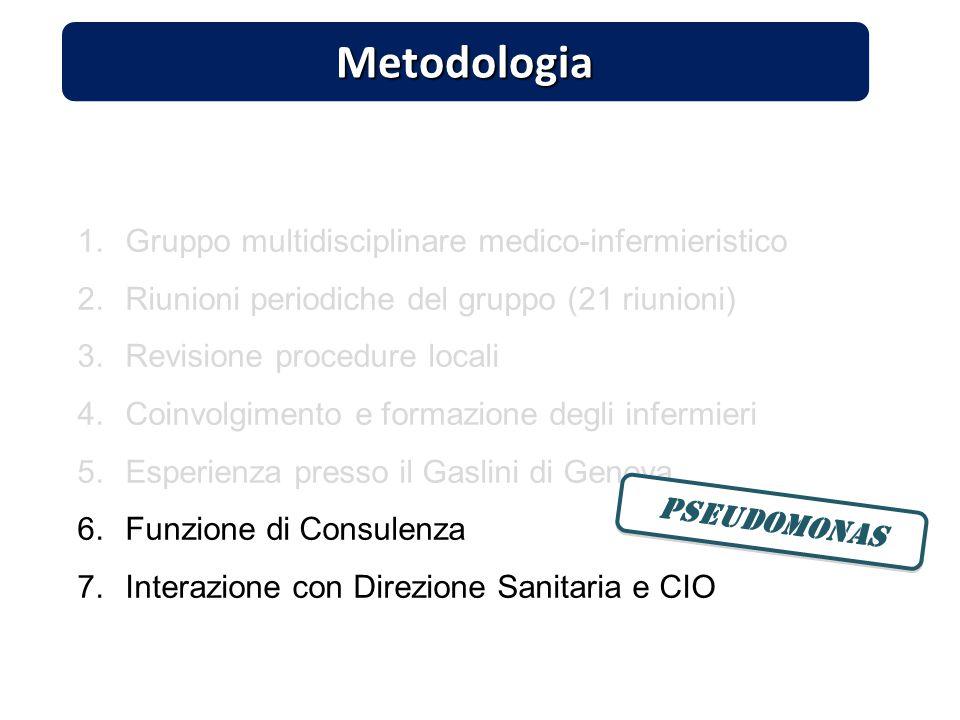 Metodologia 1.Gruppo multidisciplinare medico-infermieristico 2.Riunioni periodiche del gruppo (21 riunioni) 3.Revisione procedure locali 4.Coinvolgim