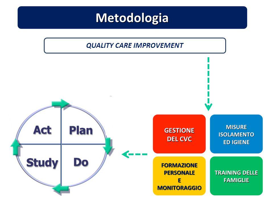 QUALITY CARE IMPROVEMENT Metodologia