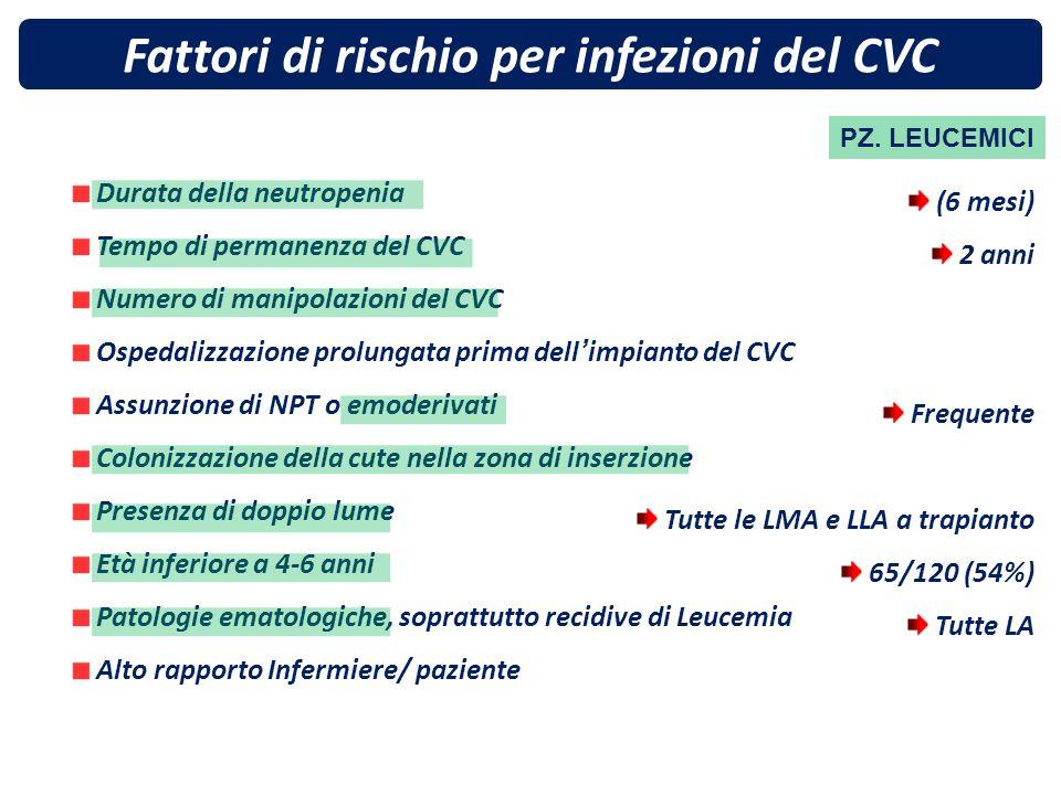 Fattori di rischio per infezioni del CVC Durata della neutropenia Tempo di permanenza del CVC Numero di manipolazioni del CVC Ospedalizzazione prolung