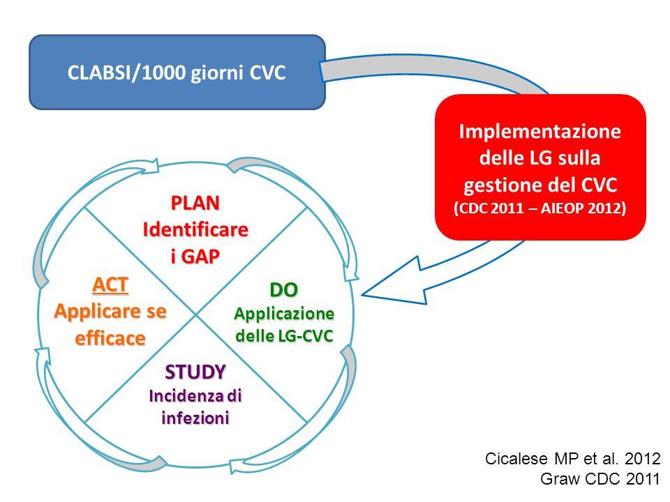 PLANIdentificare i GAP DO Applicazione delle LG-CVC STUDY Incidenza di infezioni CLABSI/1000 giorni CVC Implementazione delle LG sulla gestione del CV