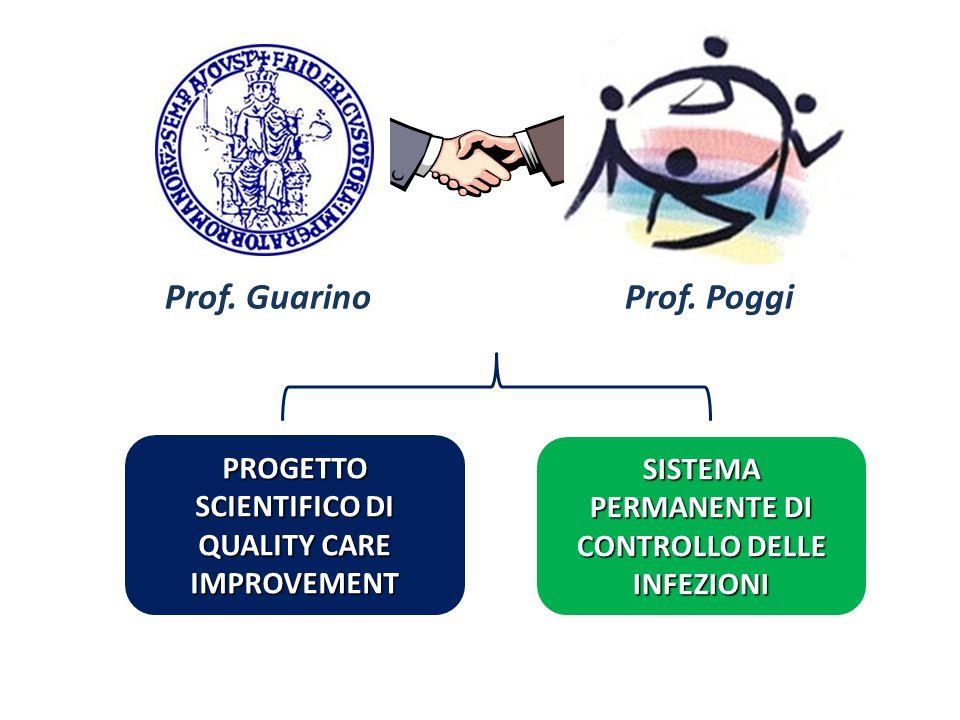 Prof. GuarinoProf. Poggi SISTEMA PERMANENTE DI CONTROLLO DELLE INFEZIONI PROGETTO SCIENTIFICO DI QUALITY CARE IMPROVEMENT