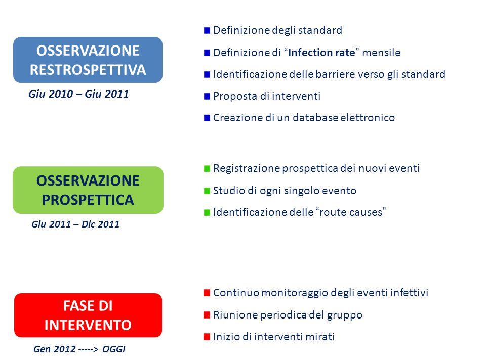 """OSSERVAZIONE RESTROSPETTIVA OSSERVAZIONE PROSPETTICA Definizione degli standard Definizione di """"Infection rate"""" mensile Identificazione delle barriere"""