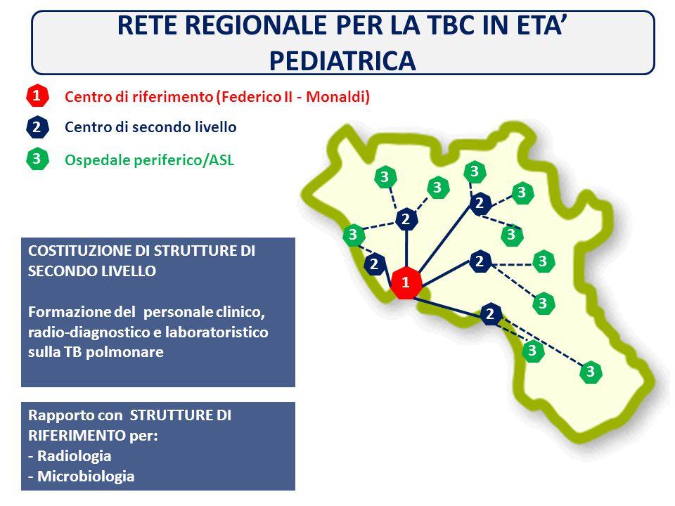 RETE REGIONALE PER LA TBC IN ETA' PEDIATRICA 1 2 3 Centro di riferimento (Federico II - Monaldi) Centro di secondo livello Ospedale periferico/ASL 1 2