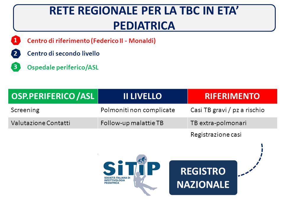 PERCORSO ASSISTENZIALE A RETE 1 2 3 Centro di riferimento (Federico II - Monaldi) Centro di secondo livello Ospedale periferico/ASL OSP.PERIFERICO /AS