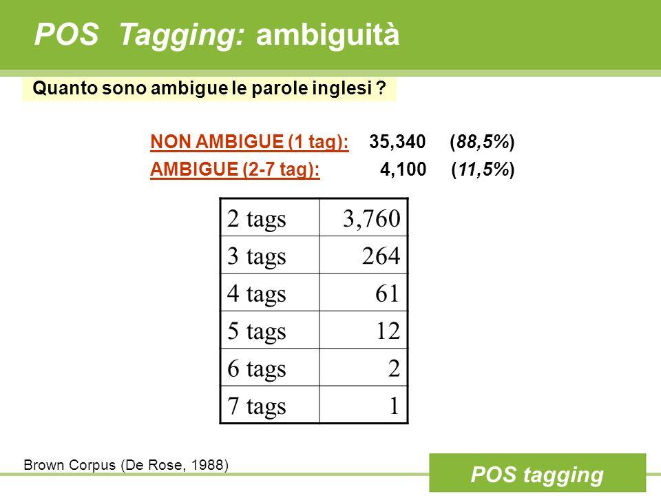 POS Tagging: ambiguità NON AMBIGUE (1 tag): 35,340 (88,5%) AMBIGUE (2-7 tag): 4,100 (11,5%) Quanto sono ambigue le parole inglesi .
