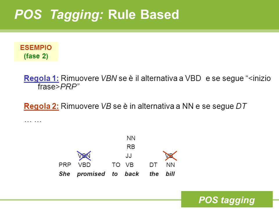 POS Tagging: Rule Based ESEMPIO (fase 2) NN RB VBN JJ VB PRP VBD TO VB DT NN She promised to back the bill Regola 1: Rimuovere VBN se è il alternativa a VBD e se segue PRP Regola 2: Rimuovere VB se è in alternativa a NN e se segue DT … POS tagging