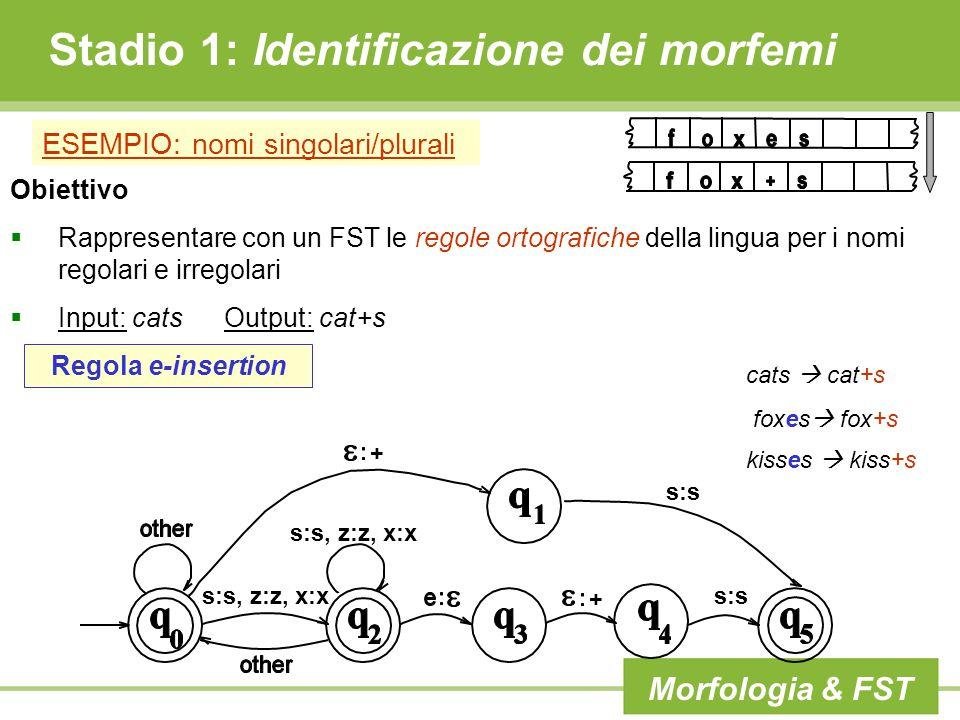 Stadio 1: Identificazione dei morfemi ESEMPIO: nomi singolari/plurali Obiettivo  Rappresentare con un FST le regole ortografiche della lingua per i nomi regolari e irregolari  Input: cats Output: cat+s s:s, z:z, x:x + s:s + Regola e-insertion cats  cat+s foxes  fox+s kisses  kiss+s Morfologia & FST