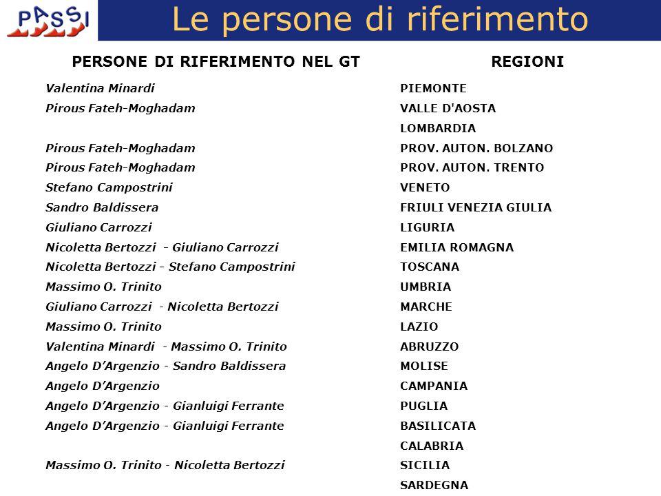Alcuni aggiornamenti Passi in Toscana Collaborazione con la Regione per l'esecuzione nel 2008 di un'indagine, finalizzata alla realizzazione di profili di salute a livello distrettuale (34 Società della Salute), attuata dall'Università di Pisa (scuola S.