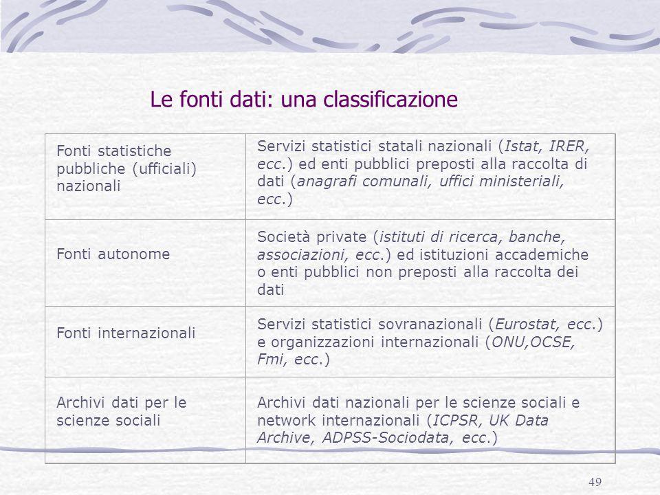 49 Le fonti dati: una classificazione Fonti statistiche pubbliche (ufficiali) nazionali Servizi statistici statali nazionali (Istat, IRER, ecc.) ed en