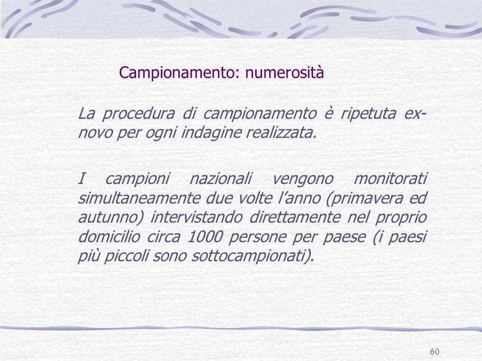 60 Campionamento: numerosità La procedura di campionamento è ripetuta ex- novo per ogni indagine realizzata. I campioni nazionali vengono monitorati s