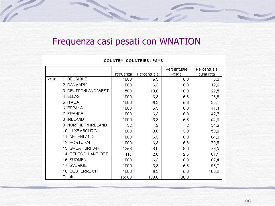 66 Frequenza casi pesati con WNATION