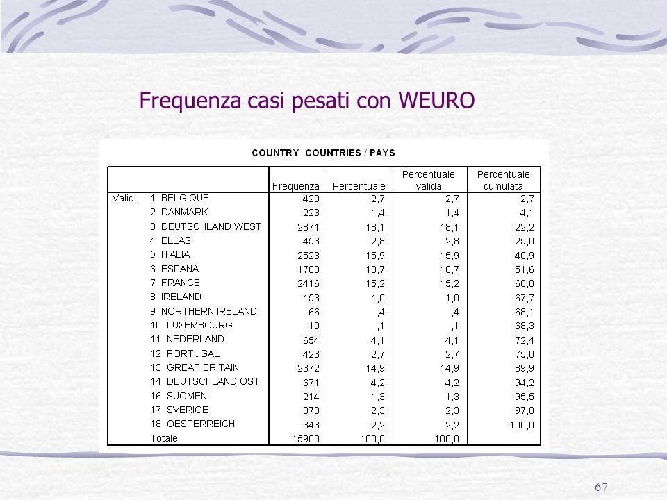 67 Frequenza casi pesati con WEURO