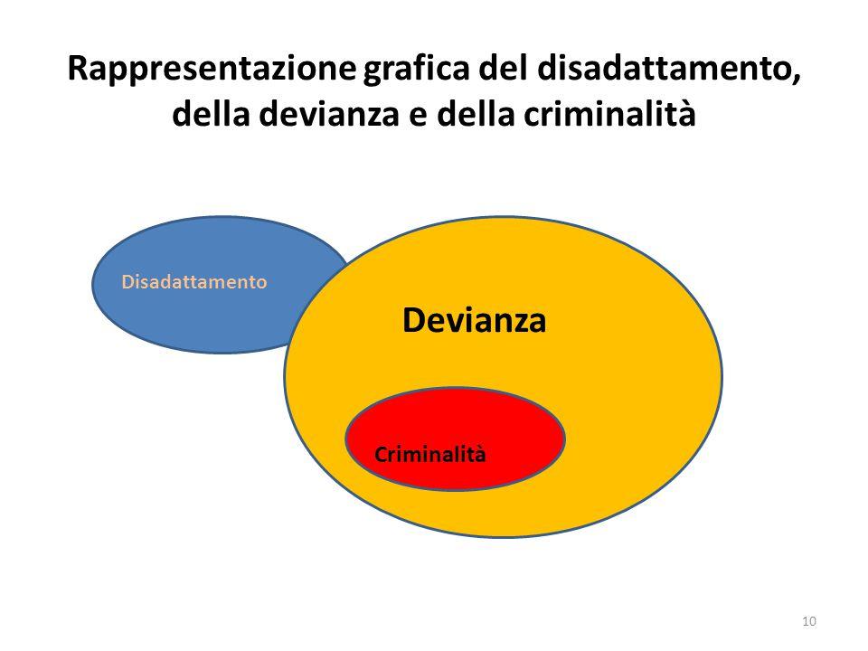 Rappresentazione grafica del disadattamento, della devianza e della criminalità Disadattamento Devianza Criminalità 10