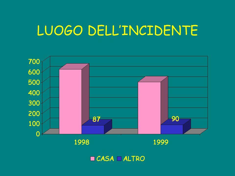 LUOGO DELL'INCIDENTE