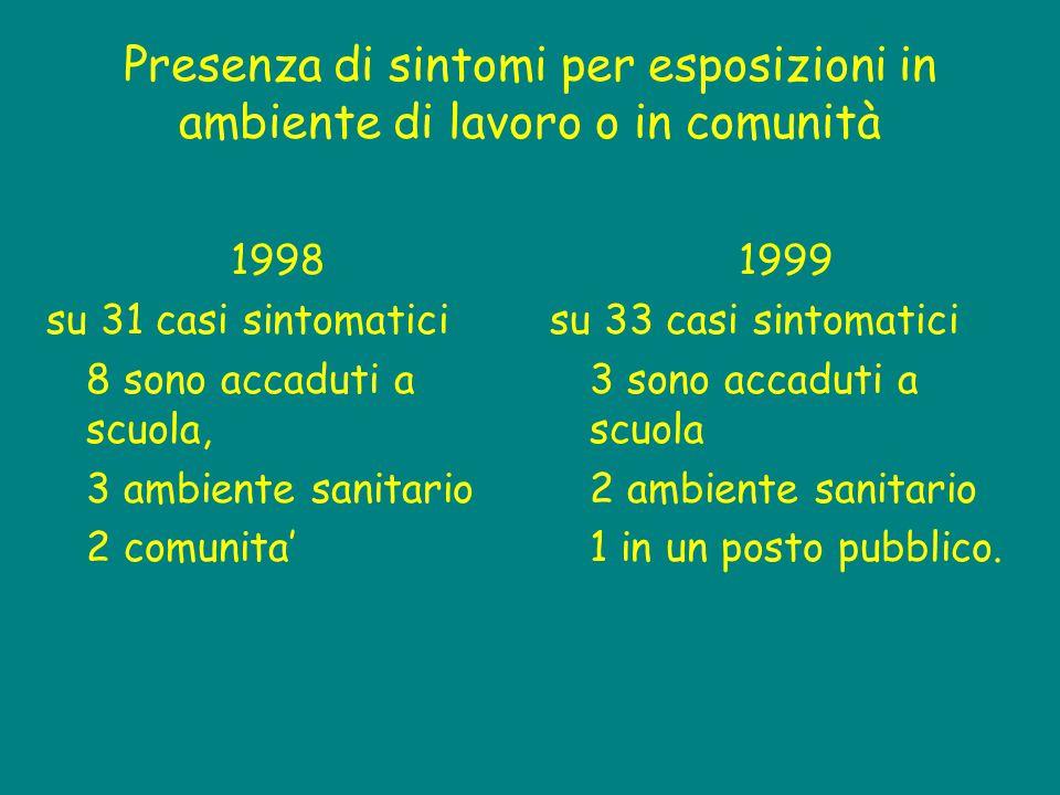 Presenza di sintomi per esposizioni in ambiente di lavoro o in comunità 1998 su 31 casi sintomatici 8 sono accaduti a scuola, 3 ambiente sanitario 2 c