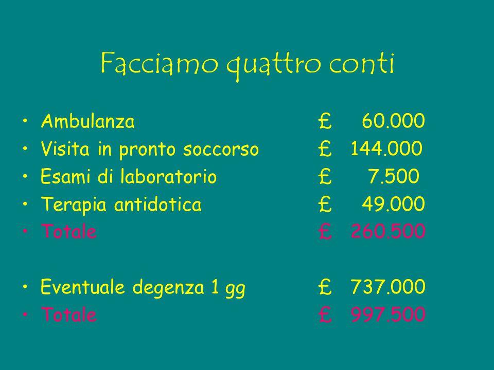Facciamo quattro conti Ambulanza£ 60.000 Visita in pronto soccorso£ 144.000 Esami di laboratorio£ 7.500 Terapia antidotica£ 49.000 Totale£ 260.500 Eve