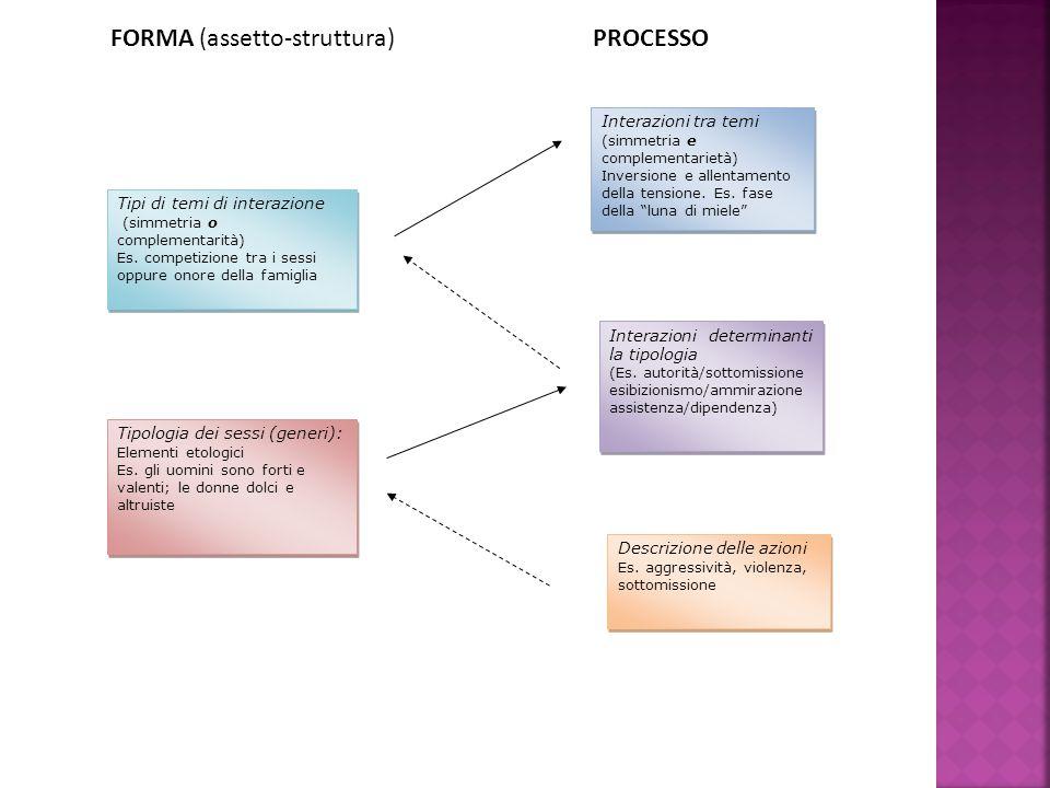 Interazioni determinanti la tipologia (Es. autorità/sottomissione esibizionismo/ammirazione assistenza/dipendenza) Interazioni determinanti la tipolog
