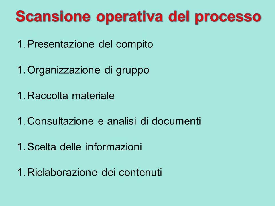 1.Presentazione del compito 1.Organizzazione di gruppo 1.Raccolta materiale 1.Consultazione e analisi di documenti 1.Scelta delle informazioni 1.Rielaborazione dei contenuti