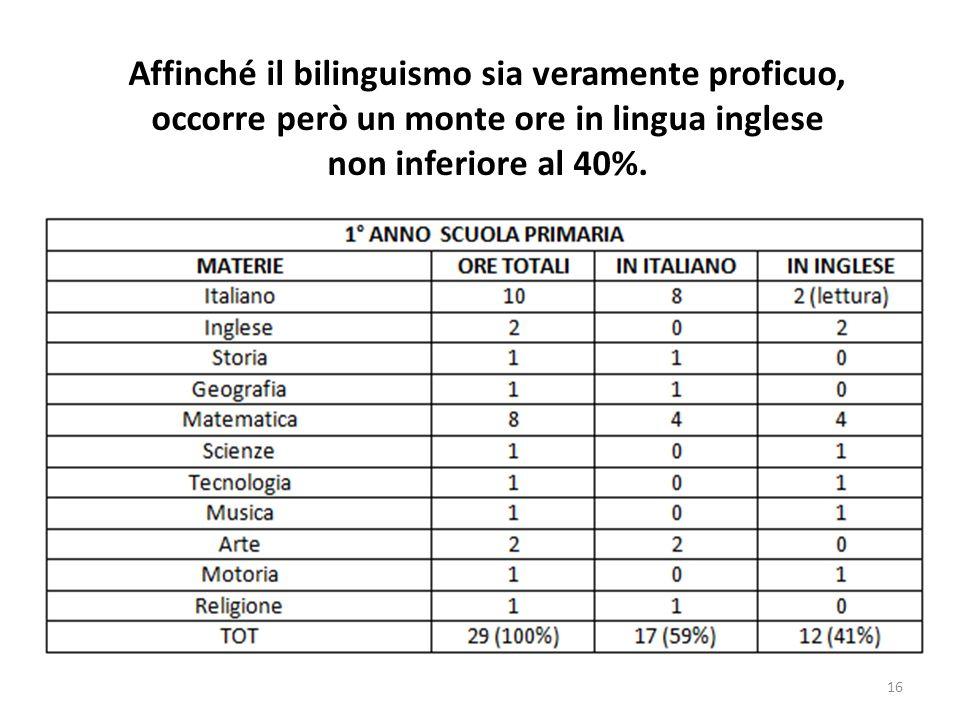 16 Affinché il bilinguismo sia veramente proficuo, occorre però un monte ore in lingua inglese non inferiore al 40%.