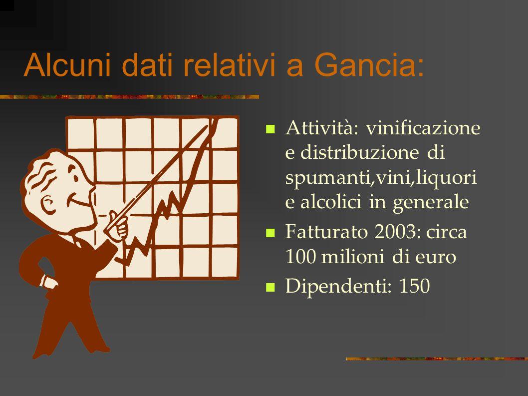 Alcuni dati relativi a Gancia: Attività: vinificazione e distribuzione di spumanti,vini,liquori e alcolici in generale Fatturato 2003: circa 100 milioni di euro Dipendenti: 150