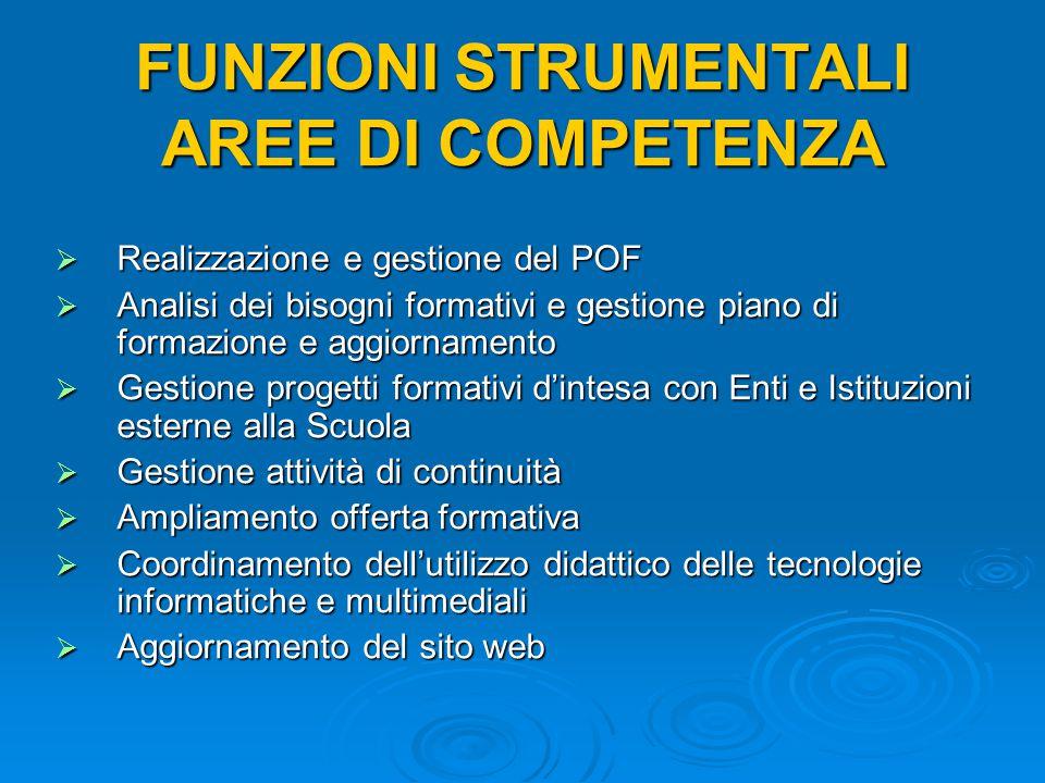 FUNZIONI STRUMENTALI AREE DI COMPETENZA  Realizzazione e gestione del POF  Analisi dei bisogni formativi e gestione piano di formazione e aggiorname