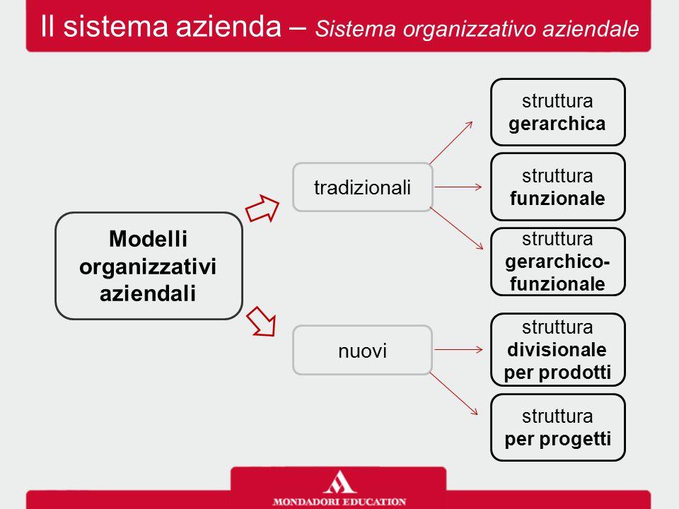 Il sistema azienda – Sistema organizzativo aziendale Modelli organizzativi aziendali tradizionali nuovi struttura gerarchico- funzionale struttura fun