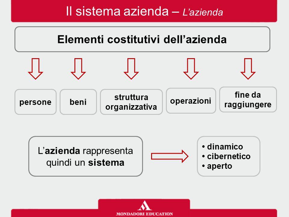 Il sistema azienda – L'azienda I soggetti dell'attività aziendale sono soggetto giuridico ha diritti assume obblighi soggetto economico indirizza la gestione assume decisioni