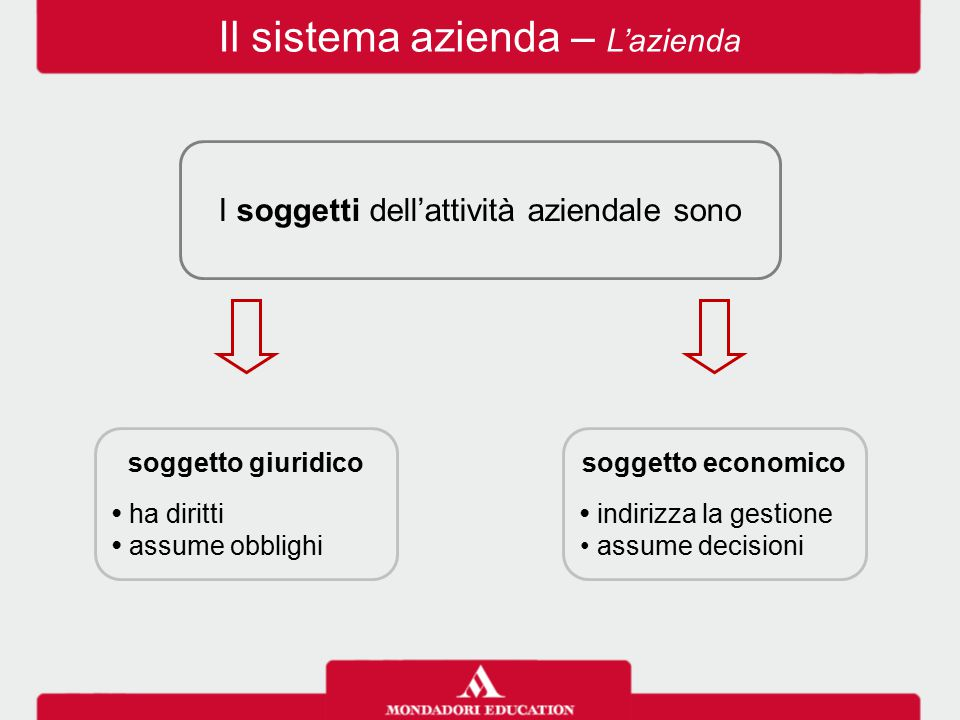 Il sistema azienda – L'azienda I soggetti dell'attività aziendale sono soggetto giuridico ha diritti assume obblighi soggetto economico indirizza la g