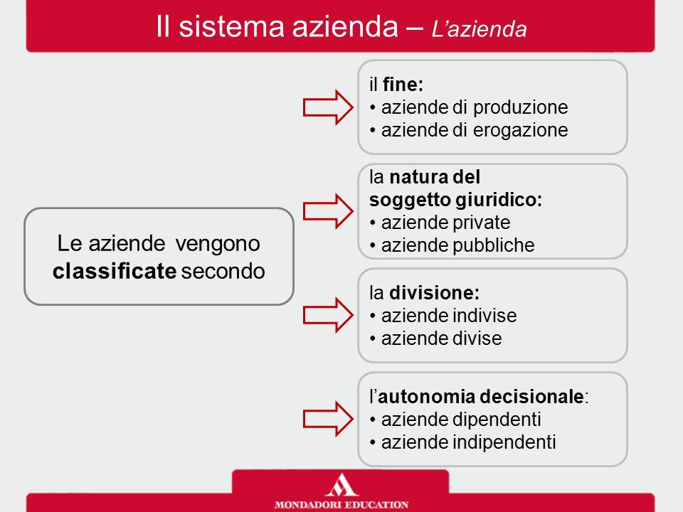Il sistema azienda – L'azienda Le aziende vengono classificate secondo la natura del soggetto giuridico: aziende private aziende pubbliche la division