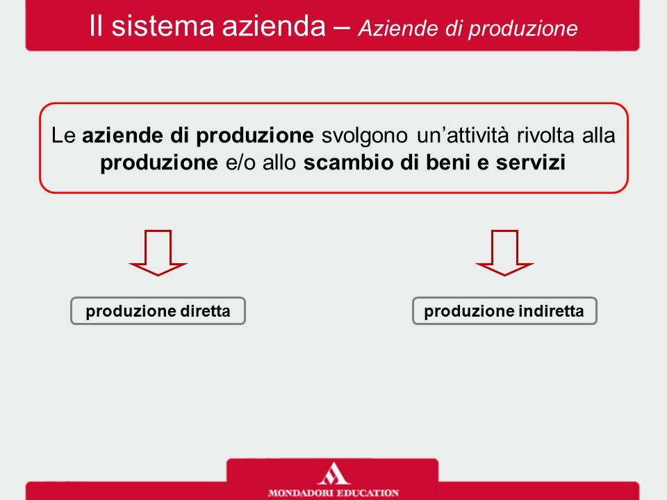 Il sistema azienda – Aziende di produzione Le aziende di produzione svolgono un'attività rivolta alla produzione e/o allo scambio di beni e servizi pr
