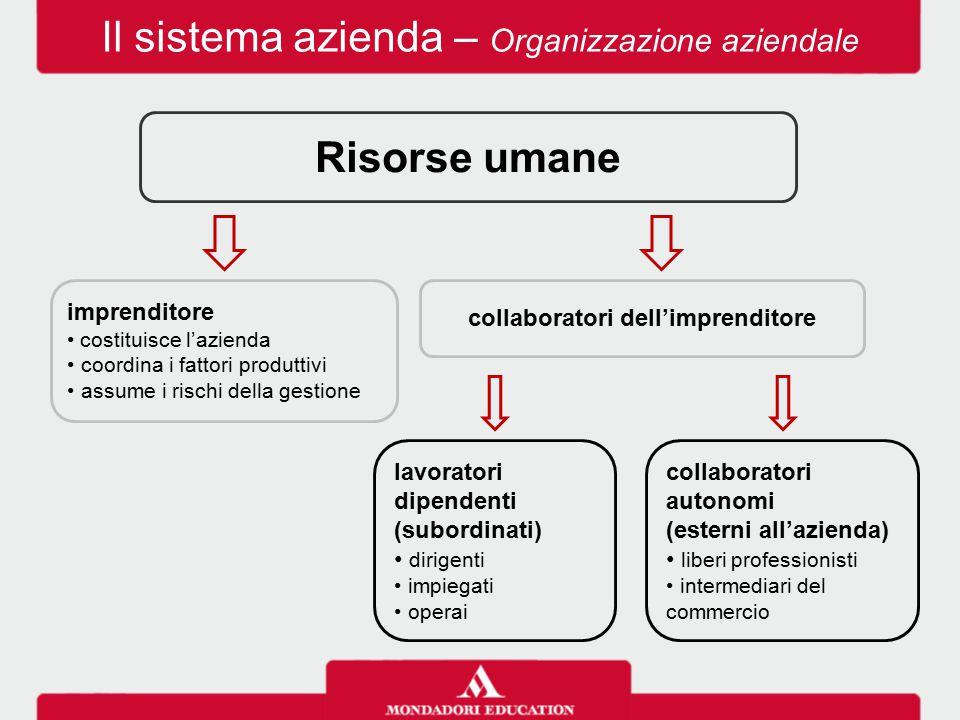 Il sistema azienda – Organizzazione aziendale Risorse umane imprenditore costituisce l'azienda coordina i fattori produttivi assume i rischi della ges