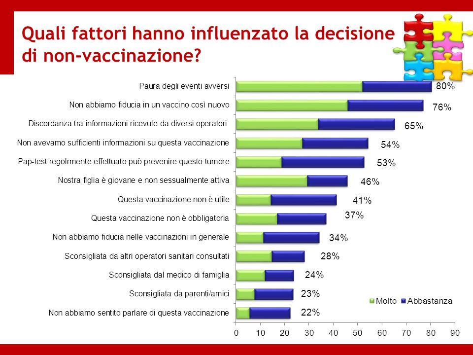 Quali fattori hanno influenzato la decisione di non-vaccinazione? 80%
