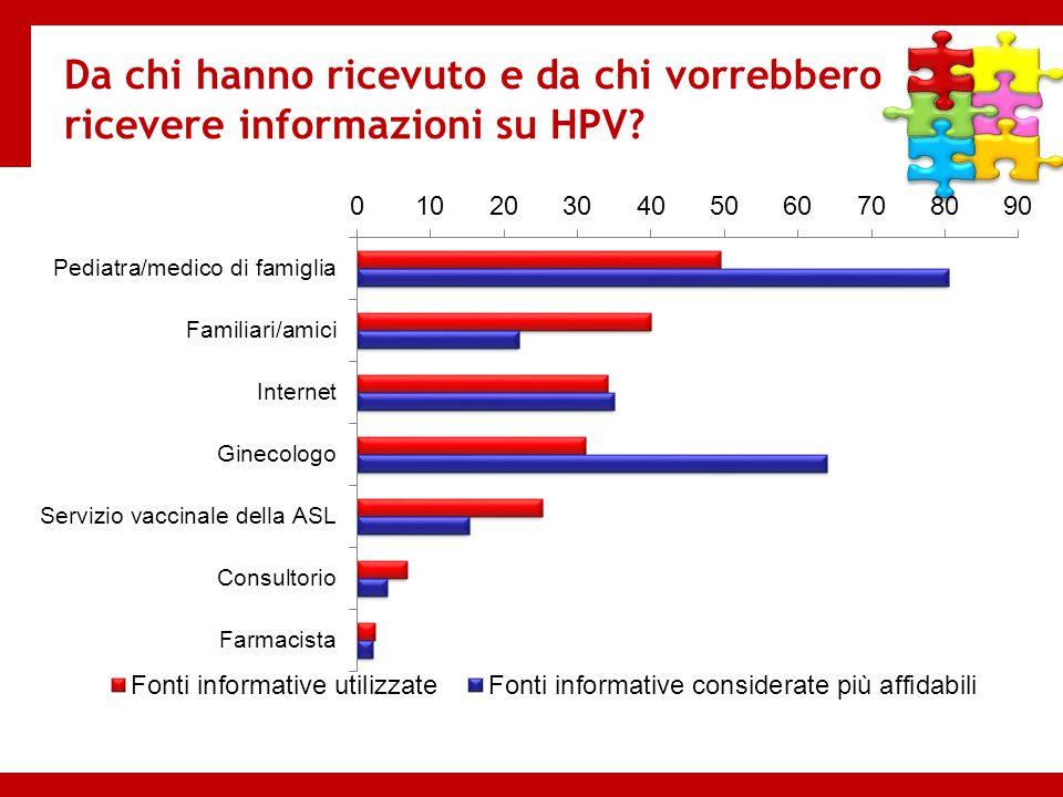 Da chi hanno ricevuto e da chi vorrebbero ricevere informazioni su HPV?