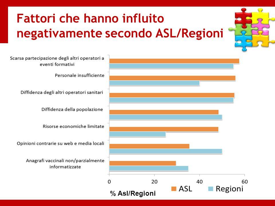 Fattori che hanno influito negativamente secondo ASL/Regioni % Asl/Regioni