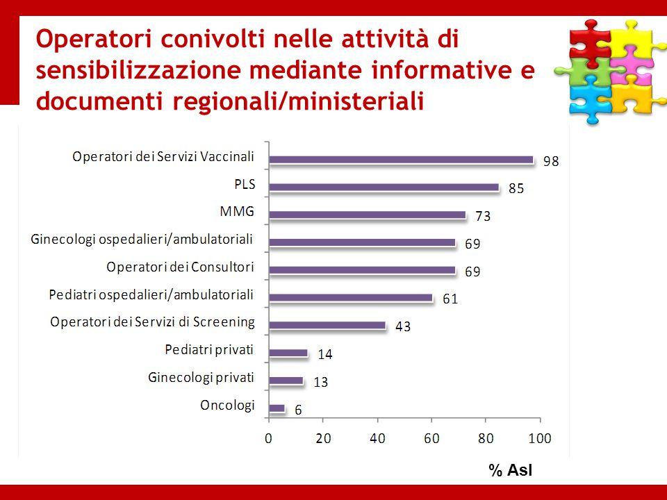 Operatori conivolti nelle attività di sensibilizzazione mediante informative e documenti regionali/ministeriali % Asl