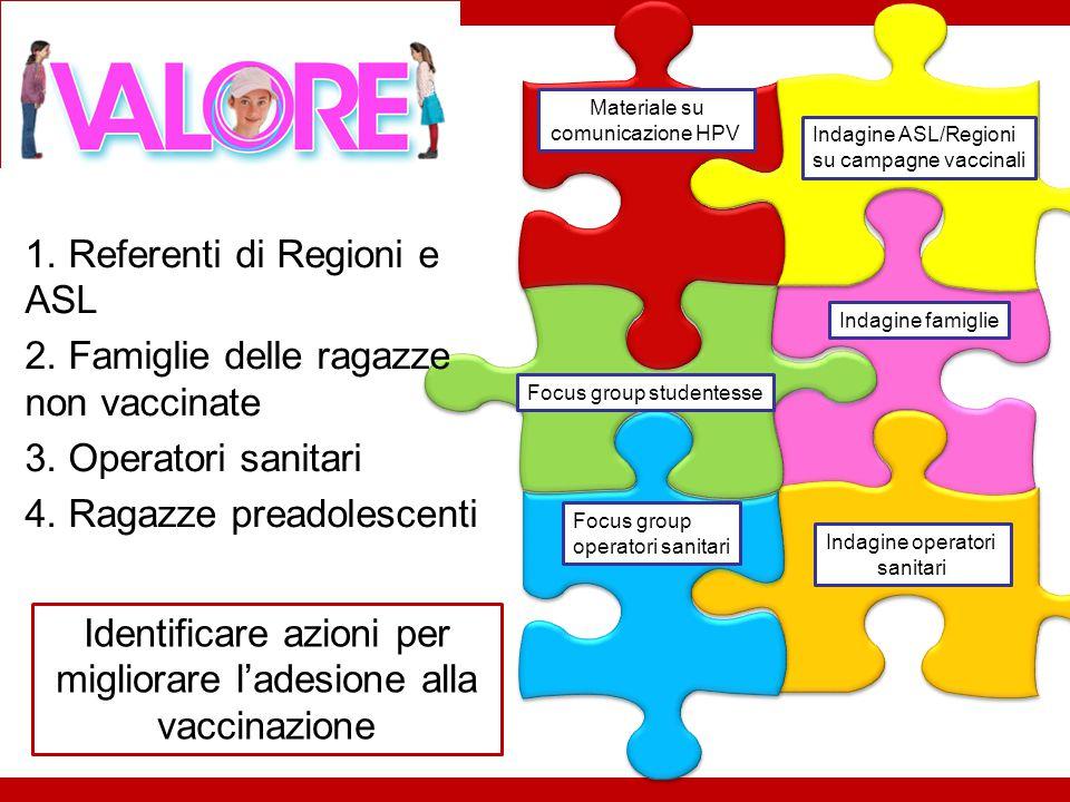 Indagine famiglie Materiale su comunicazione HPV Indagine ASL/Regioni su campagne vaccinali Focus group operatori sanitari Indagine operatori sanitari