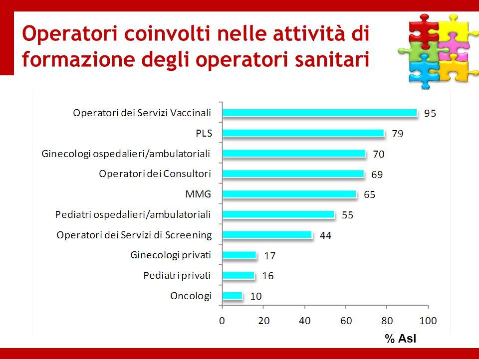 Operatori coinvolti nelle attività di formazione degli operatori sanitari % Asl