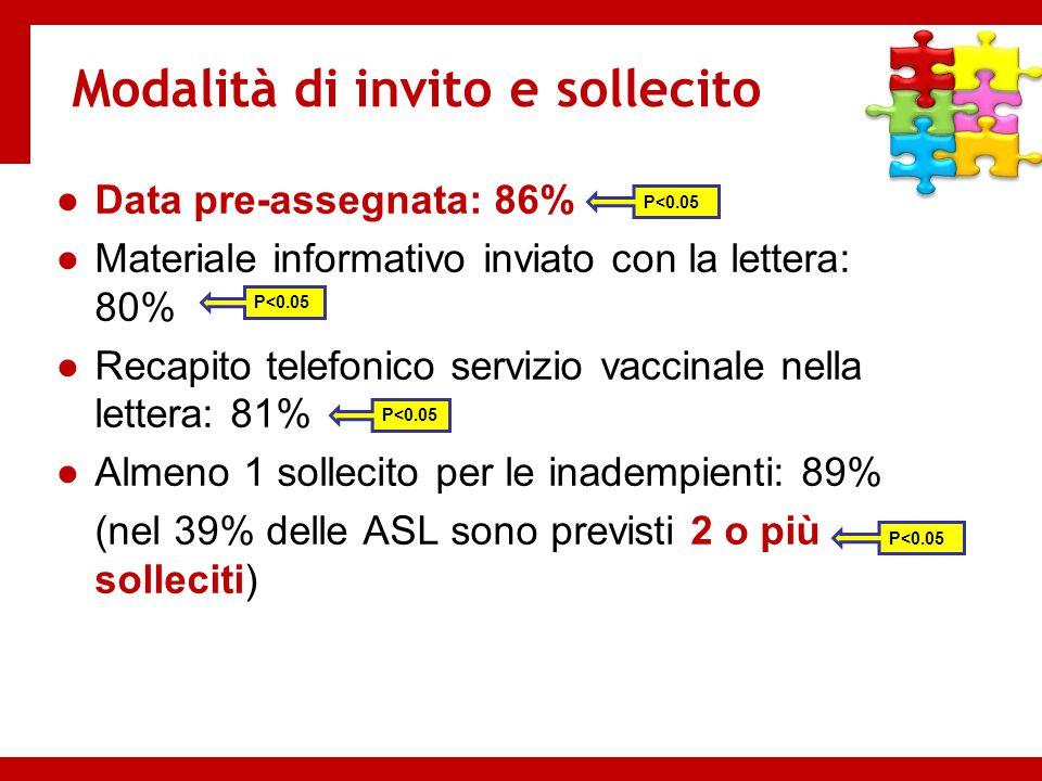 Modalità di invito e sollecito ●Data pre-assegnata: 86% ●Materiale informativo inviato con la lettera: 80% ●Recapito telefonico servizio vaccinale nel