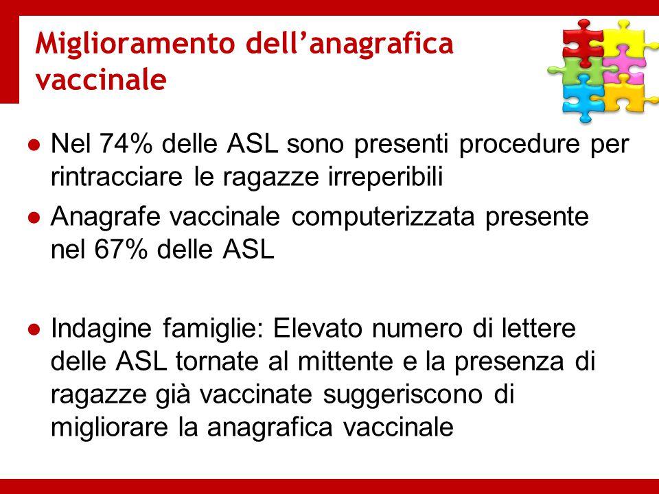 Miglioramento dell'anagrafica vaccinale ●Nel 74% delle ASL sono presenti procedure per rintracciare le ragazze irreperibili ●Anagrafe vaccinale comput