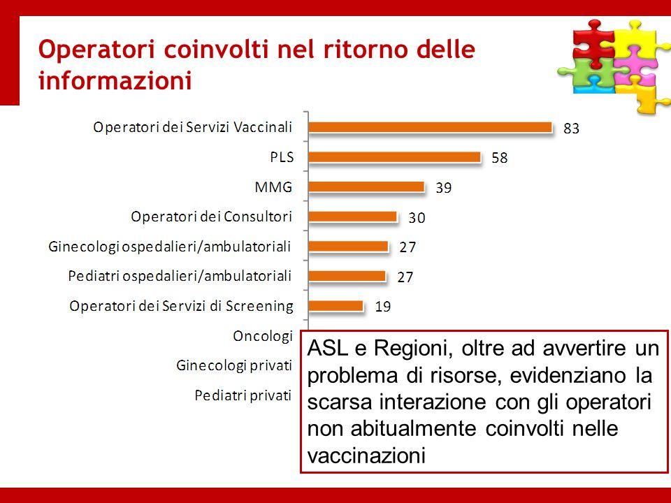 % Asl Operatori coinvolti nel ritorno delle informazioni ASL e Regioni, oltre ad avvertire un problema di risorse, evidenziano la scarsa interazione c