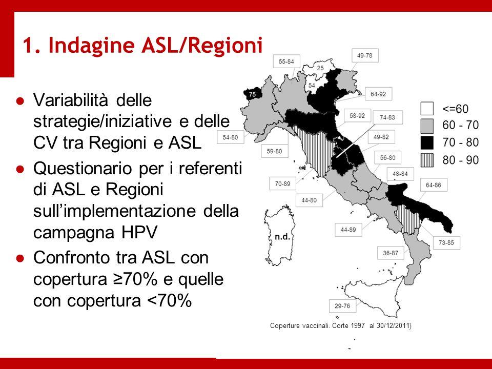 1. Indagine ASL/Regioni ●Variabilità delle strategie/iniziative e delle CV tra Regioni e ASL ●Questionario per i referenti di ASL e Regioni sull'imple
