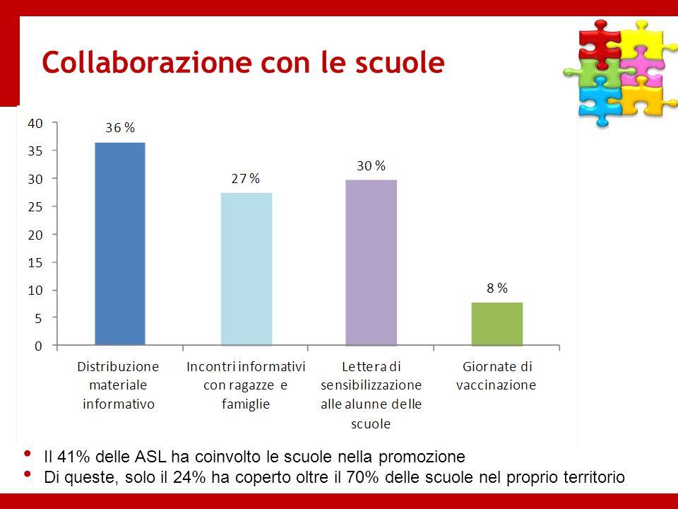 Collaborazione con le scuole Il 41% delle ASL ha coinvolto le scuole nella promozione Di queste, solo il 24% ha coperto oltre il 70% delle scuole nel