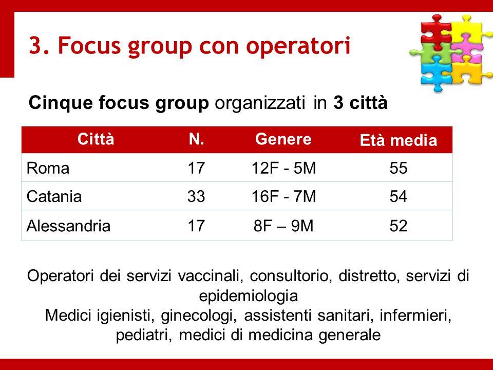 Cinque focus group organizzati in 3 città 3. Focus group con operatori CittàN.Genere Età media Roma1712F - 5M55 Catania3316F - 7M54 Alessandria178F –