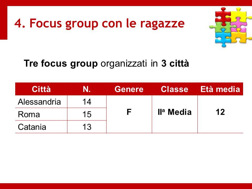 Tre focus group organizzati in 3 città CittàN.GenereClasseEtà media Alessandria14 FII a Media12 Roma15 Catania13 4. Focus group con le ragazze