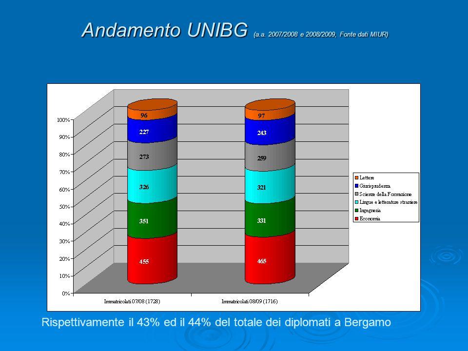 Andamento UNIBG (a.a. 2007/2008 e 2008/2009, Fonte dati MIUR) Rispettivamente il 43% ed il 44% del totale dei diplomati a Bergamo