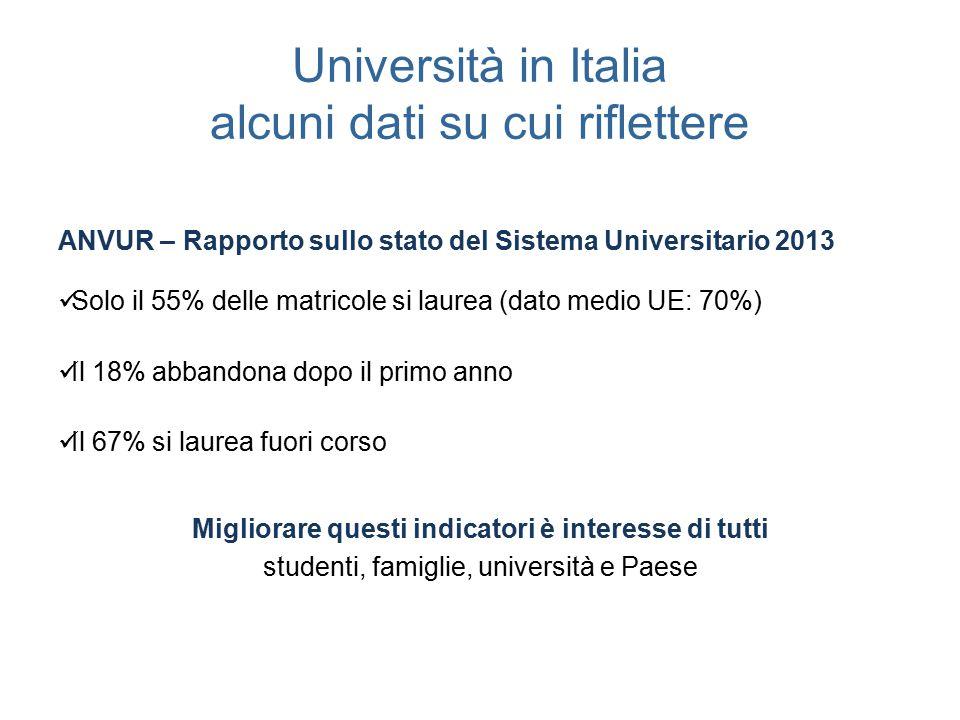 Università in Italia alcuni dati su cui riflettere ANVUR – Rapporto sullo stato del Sistema Universitario 2013 Solo il 55% delle matricole si laurea (dato medio UE: 70%) Il 18% abbandona dopo il primo anno Il 67% si laurea fuori corso Migliorare questi indicatori è interesse di tutti studenti, famiglie, università e Paese