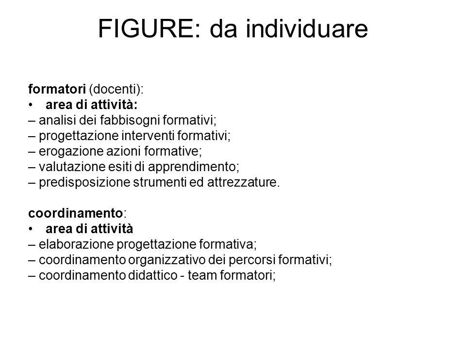 FIGURE: da individuare formatori (docenti): area di attività: – analisi dei fabbisogni formativi; – progettazione interventi formativi; – erogazione a