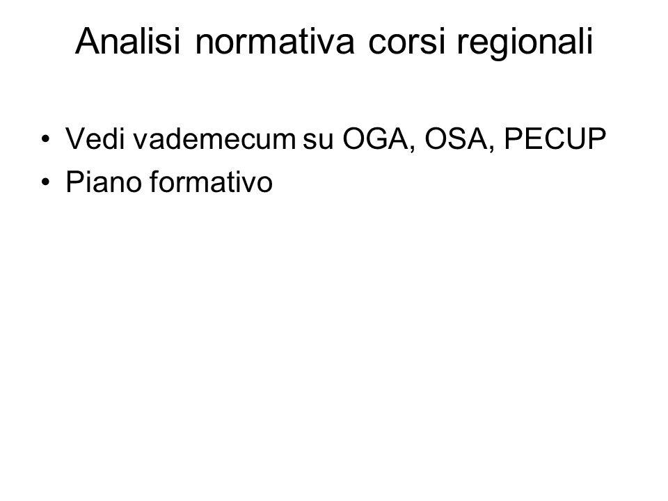 Analisi normativa corsi regionali Vedi vademecum su OGA, OSA, PECUP Piano formativo