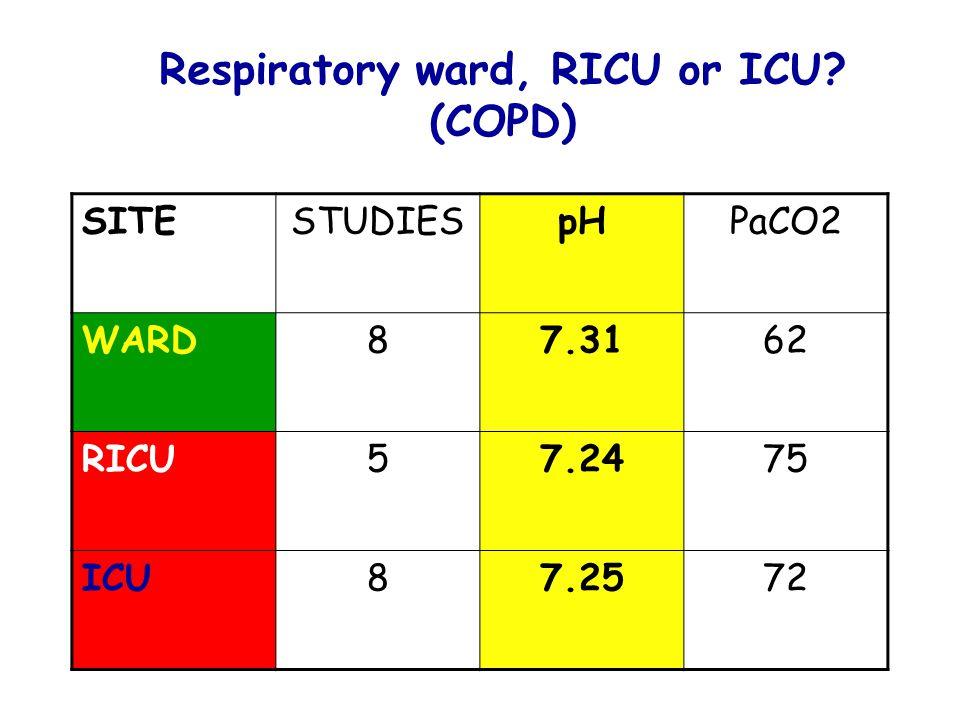 Respiratory ward, RICU or ICU? (COPD) SITESTUDIESpHPaCO2 WARD87.3162 RICU57.2475 ICU87.2572