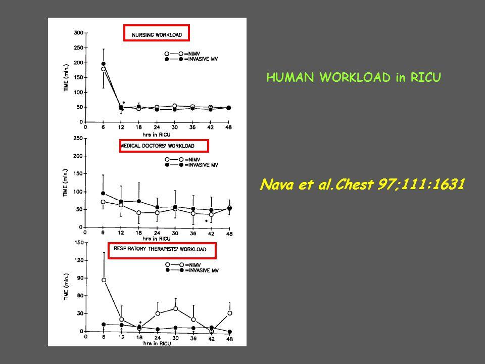 Nava et al.Chest 97;111:1631 HUMAN WORKLOAD in RICU
